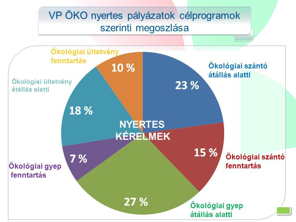 VP ÖKO nyertes pályázatok célprogramok szerinti megoszlása Ökológiai szántó átállás alatti Ökológiai szántó fenntartás Ökológiai gyep átállás alatti Ö