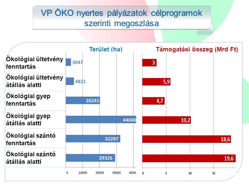 VP ÖKO nyertes pályázatok célprogramok szerinti megoszlása Ökológiai ültetvény fenntartás Ökológiai ültetvény átállás alatti Ökológiai gyep fenntartás