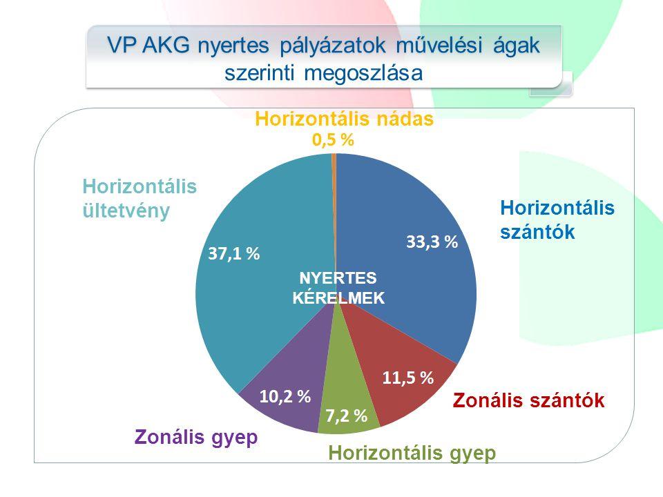 VP AKG nyertes pályázatok művelési ágak szerinti megoszlása horizontális ültetvény Horizontális szántók Zonális szántók Horizontális gyep Zonális gyep Horizontális ültetvény Horizontális nádas NYERTES KÉRELMEK