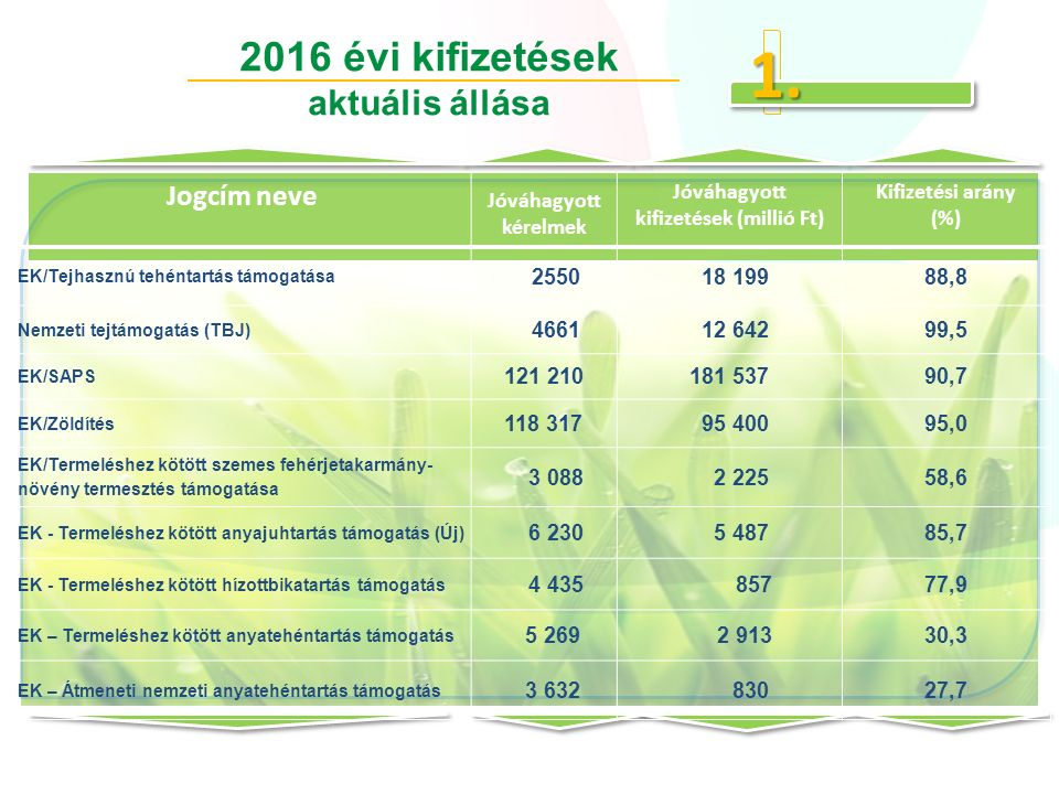 2016 évi kifizetések aktuális állása Jogcím neve Jóváhagyott kérelmek Jóváhagyott kifizetések (millió Ft) Kifizetési arány (%) EK/Tejhasznú tehéntartás támogatása 2550 18 19988,8 Nemzeti tejtámogatás (TBJ) 4661 12 64299,5 EK/SAPS 121 210181 53790,7 EK/Zöldítés 118 317 95 40095,0 EK/Termeléshez kötött szemes fehérjetakarmány- növény termesztés támogatása 3 088 2 22558,6 EK - Termeléshez kötött anyajuhtartás támogatás (Új) 6 230 5 48785,7 EK - Termeléshez kötött hízottbikatartás támogatás 4 435 85777,9 EK – Termeléshez kötött anyatehéntartás támogatás 5 269 2 91330,3 EK – Átmeneti nemzeti anyatehéntartás támogatás 3 632 83027,7 1.