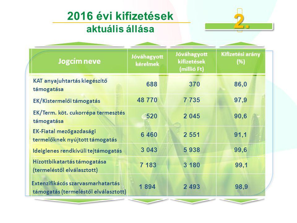 Jogcím neve Jóváhagyott kérelmek Jóváhagyott kifizetések (millió Ft) Kifizetési arány (%) KAT anyajuhtartás kiegészítő támogatása 688 37086,0 EK/Kistermelői támogatás 48 7707 73597,9 EK/Term.