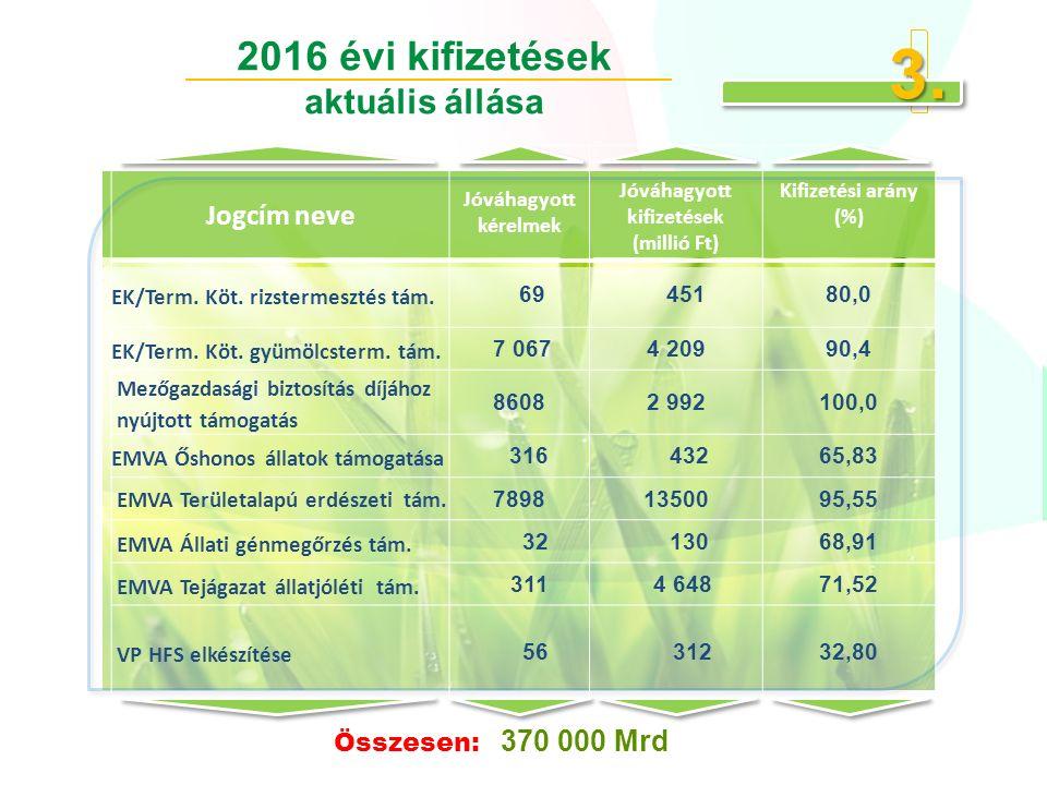 Jogcím neve Jóváhagyott kérelmek Jóváhagyott kifizetések (millió Ft) Kifizetési arány (%) EK/Term.