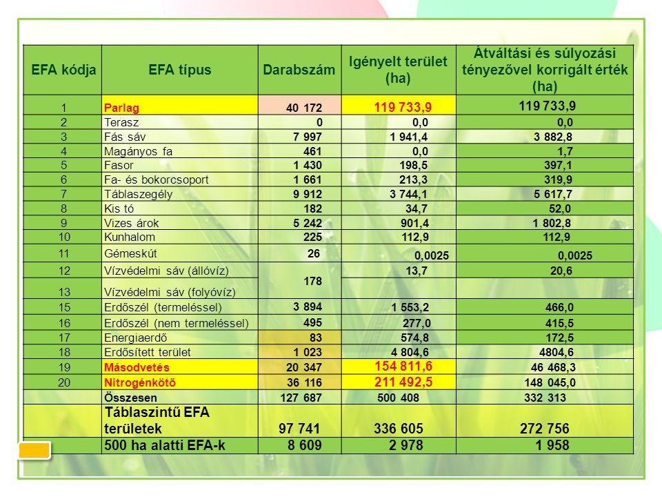 EFA kódjaEFA típusDarabszám Igényelt terület (ha) Átváltási és súlyozási tényezővel korrigált érték (ha) 1Parlag 40 172 119 733,9 2Terasz 0 0,0 3Fás s