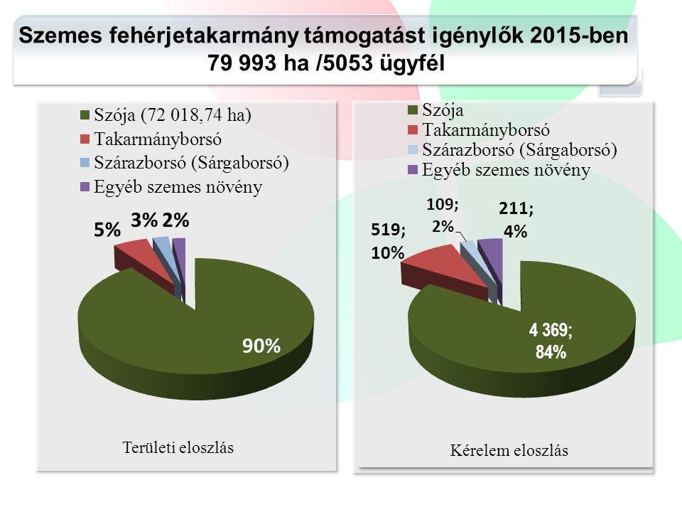Szemes fehérjetakarmány támogatást igénylők 2015-ben 79 993 ha /5053 ügyfél Területi eloszlás