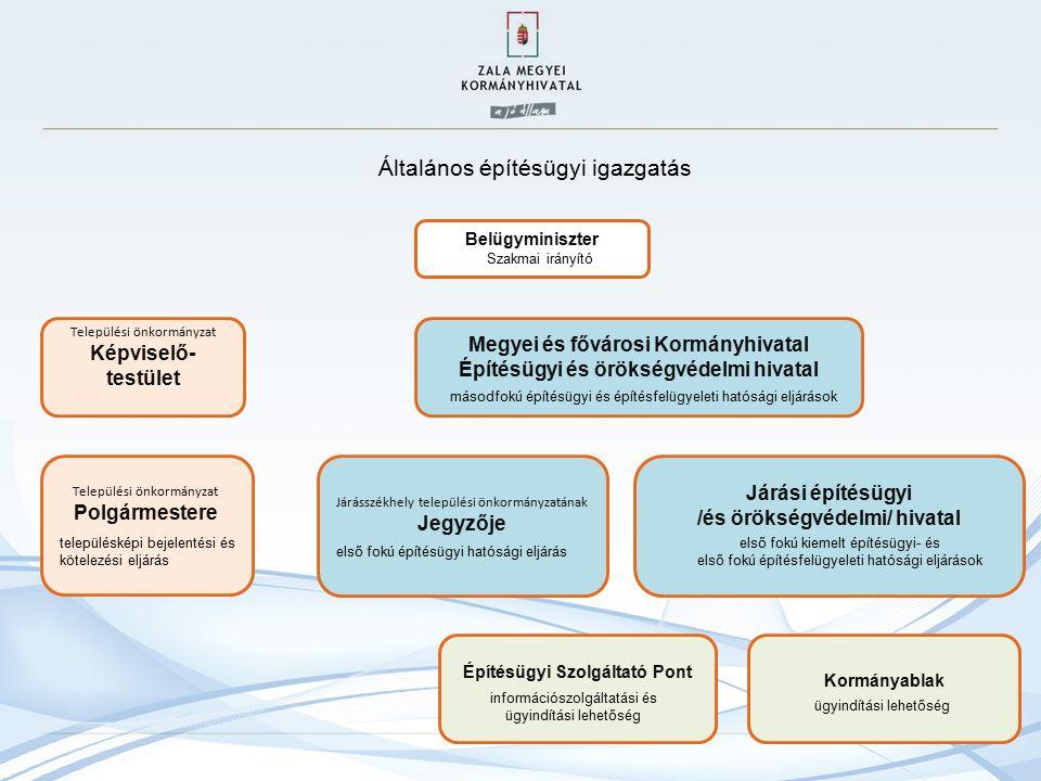 Kormányablak – Építésügyi Szolgáltató Pont Integrált Kormányzati Ügyfélszolgálat /Kormányablak/ építési ügy indításának lehetősége, eljárásokkal kapcsolatos tájékoztatás, építési munka kezdés bejelentések fogadása Építésügyi Szolgáltató Pont ( Zalában nem jött létre) az építésüggyel összefüggő egyes kormányrendeletek módosításáról szóló 322/2012.