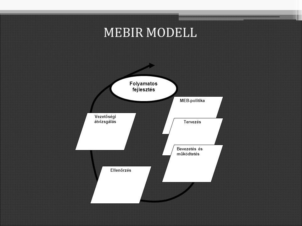 MEBIR MODELL Folyamatos fejlesztés MEB-politika Tervezés Bevezetés és működtetés Ellenőrzés Vezetőségi átvizsgálás
