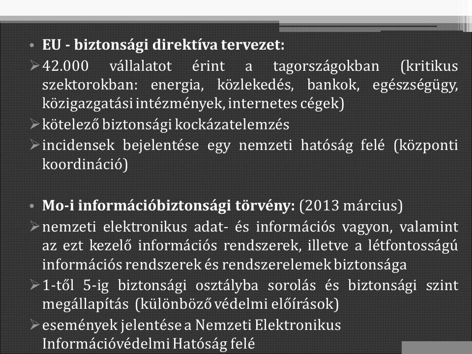 EU - biztonsági direktíva tervezet:  42.000 vállalatot érint a tagországokban (kritikus szektorokban: energia, közlekedés, bankok, egészségügy, közigazgatási intézmények, internetes cégek)  kötelező biztonsági kockázatelemzés  incidensek bejelentése egy nemzeti hatóság felé (központi koordináció) Mo-i információbiztonsági törvény: (2013 március)  nemzeti elektronikus adat- és információs vagyon, valamint az ezt kezelő információs rendszerek, illetve a létfontosságú információs rendszerek és rendszerelemek biztonsága  1-től 5-ig biztonsági osztályba sorolás és biztonsági szint megállapítás (különböző védelmi előírások)  események jelentése a Nemzeti Elektronikus Információvédelmi Hatóság felé