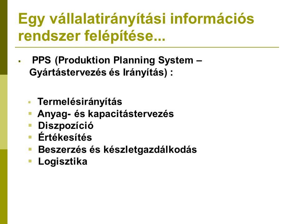 Egy vállalatirányítási információs rendszer felépítése...  PPS (Produktion Planning System – Gyártástervezés és Irányítás) :  Termelésirányítás  An