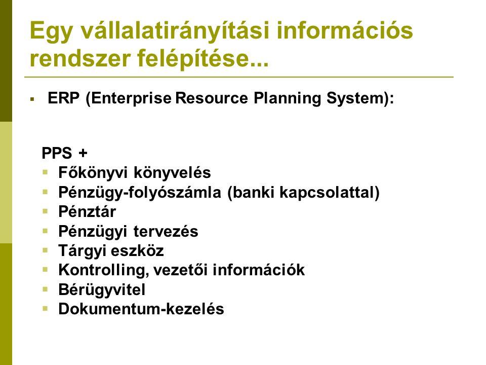 PPS +  Főkönyvi könyvelés  Pénzügy-folyószámla (banki kapcsolattal)  Pénztár  Pénzügyi tervezés  Tárgyi eszköz  Kontrolling, vezetői információk