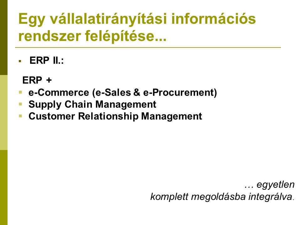 Egy vállalatirányítási információs rendszer felépítése... … egyetlen komplett megoldásba integrálva. ERP +  e-Commerce (e-Sales & e-Procurement)  Su