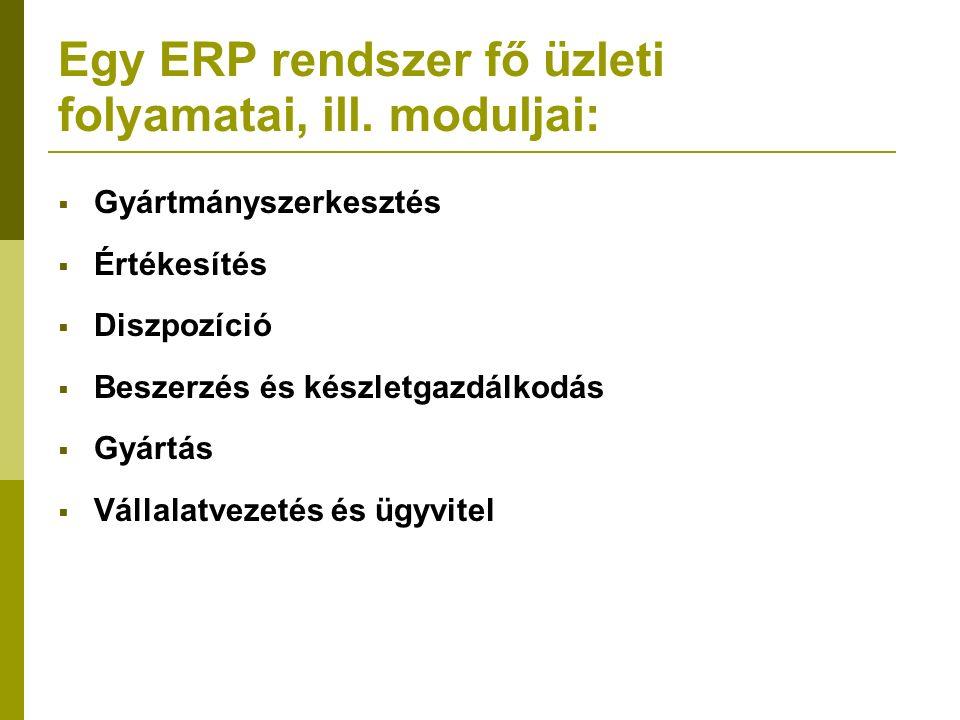 Egy ERP rendszer fő üzleti folyamatai, ill. moduljai:  Gyártmányszerkesztés  Értékesítés  Diszpozíció  Beszerzés és készletgazdálkodás  Gyártás 