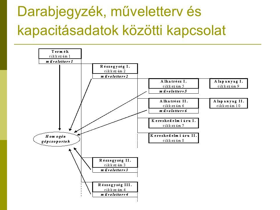 Darabjegyzék, műveletterv és kapacitásadatok közötti kapcsolat