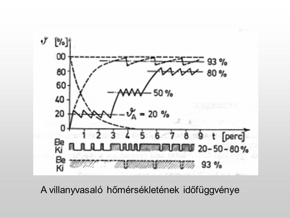 A villanyvasaló hőmérsékletének időfüggvénye