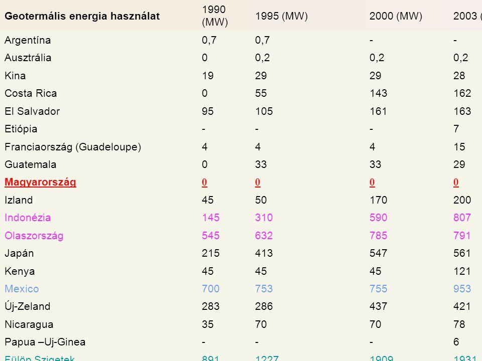 Geotermális energia használat 1990 (MW) 1995 (MW)2000 (MW)2003 (MW) Argentína0,7 -- Ausztrália00,2 Kina1929 28 Costa Rica055143162 El Salvador95105161163 Etiópia---7 Franciaország (Guadeloupe)44415 Guatemala033 29 Magyarország 0000 Izland4550170200 Indonézia145310590807 Olaszország545632785791 Japán215413547561 Kenya45 121 Mexico700753755953 Új-Zeland283286437421 Nicaragua3570 78 Papua –Uj-Ginea---6 Fülöp Szigetek891122719091931 Portugália (Azori-szigetek)3516 Oroszország (Kamcsatka)11 2373 Taiföld0,3 Törökország20 USA2775281722282020 Együtt 5831 (MW) 6833 (MW)7974 (MW)8402 (MW)