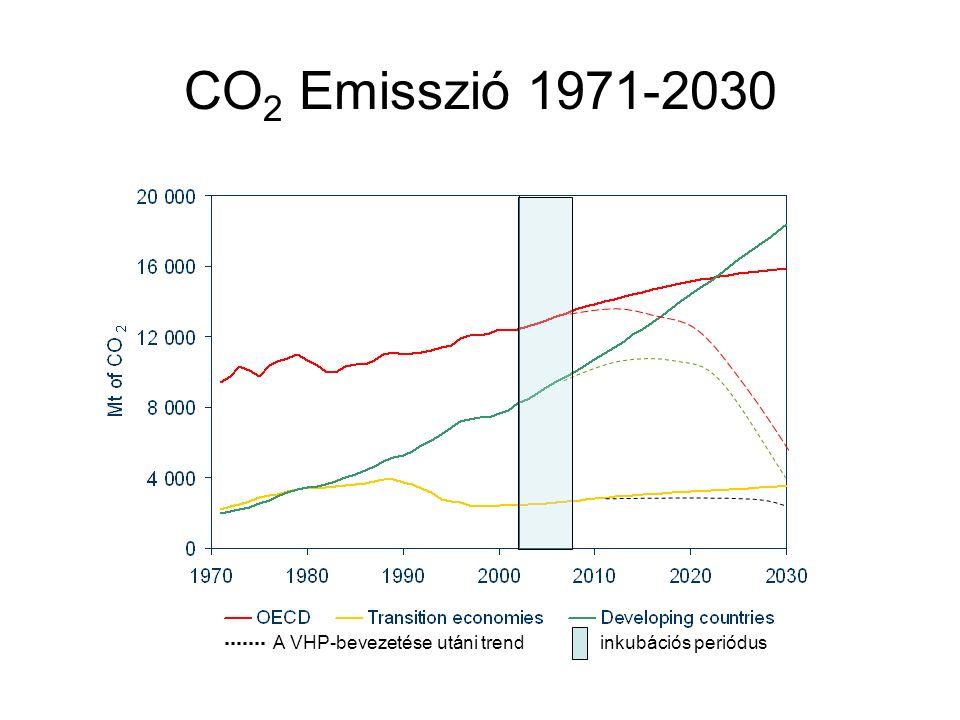 CO 2 Emisszió 1971-2030 A VHP-bevezetése utáni trend inkubációs periódus