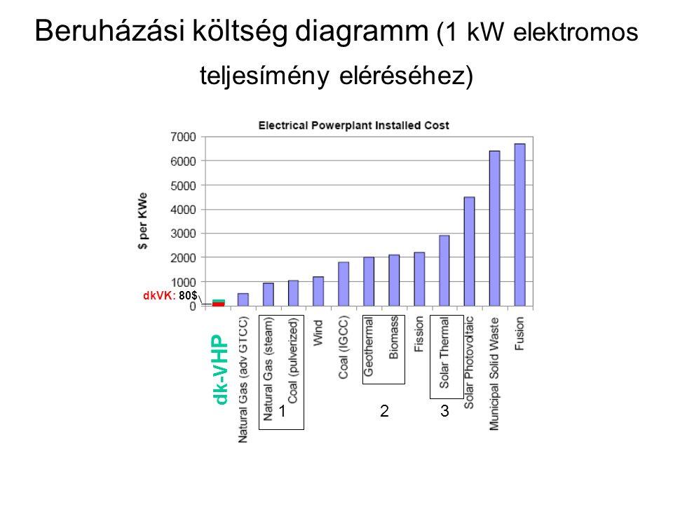 Beruházási költség diagramm (1 kW elektromos teljesímény eléréséhez) dk-V HP dkVK: 80$ 23 1