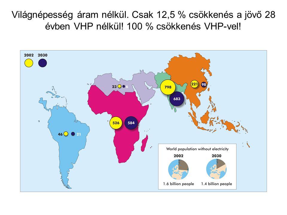 Világnépesség áram nélkül. Csak 12,5 % csökkenés a jövő 28 évben VHP nélkül.