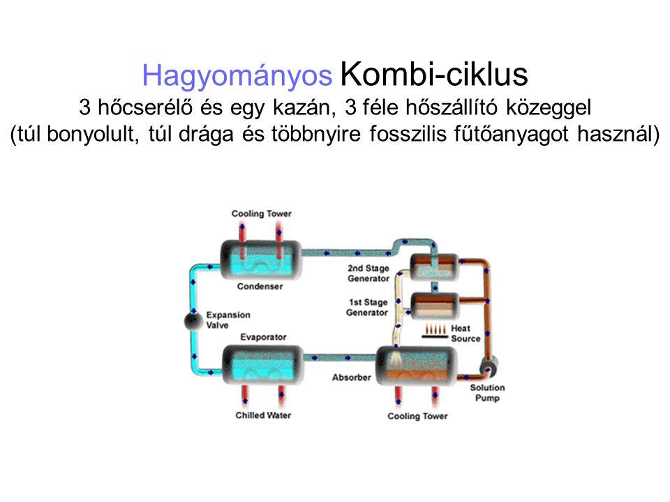 Hagyományos Kombi-ciklus 3 hőcserélő és egy kazán, 3 féle hőszállító közeggel (túl bonyolult, túl drága és többnyire fosszilis fűtőanyagot használ)