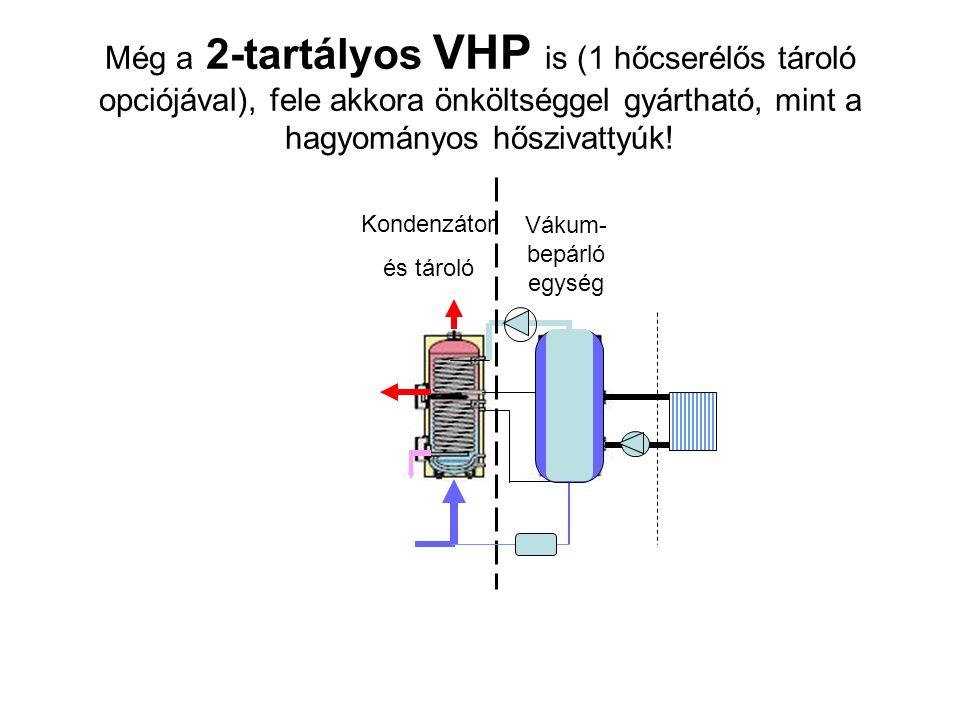 Még a 2-tartályos VHP is (1 hőcserélős tároló opciójával), fele akkora önköltséggel gyártható, mint a hagyományos hőszivattyúk.