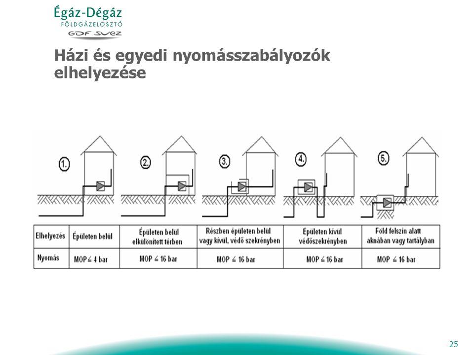 25 Házi és egyedi nyomásszabályozók elhelyezése