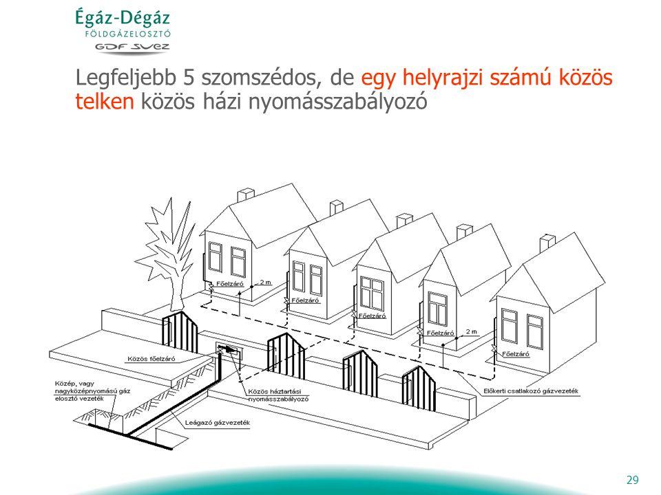29 Legfeljebb 5 szomszédos, de egy helyrajzi számú közös telken közös házi nyomásszabályozó