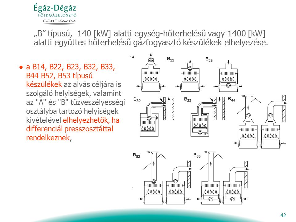 """42 """"B"""" típusú, 140 [kW] alatti egység-hőterhelésű vagy 1400 [kW] alatti együttes hőterhelésű gázfogyasztó készülékek elhelyezése. ●a B14, B22, B23, B3"""