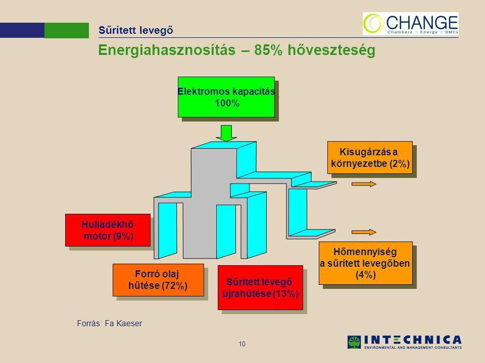 10 Energiahasznosítás – 85% hőveszteség Forrás: Fa Kaeser Hulladékhő motor (9%) Hulladékhő motor (9%) Forró olaj hűtése (72%) Forró olaj hűtése (72%) Sűrített levegő újrahűtése (13%) Sűrített levegő újrahűtése (13%) Elektromos kapacitás 100% Elektromos kapacitás 100% Kisugárzás a környezetbe (2%) Kisugárzás a környezetbe (2%) Hőmennyiség a sűrített levegőben (4%) Hőmennyiség a sűrített levegőben (4%) Sűrített levegő