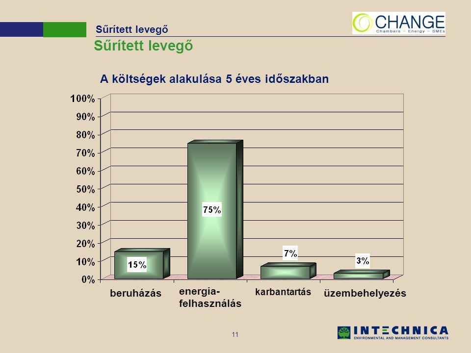 11 A költségek alakulása 5 éves időszakban Sűrített levegő energia- felhasználás karbantartás beruházásüzembehelyezés