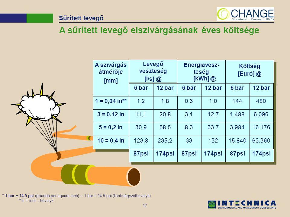 12 A sűrített levegő elszivárgásának éves költsége * 1 bar = 14,5 psi (pounds per square inch) – 1 bar = 14,5 psi (font/négyzethüvelyk) **in = inch -