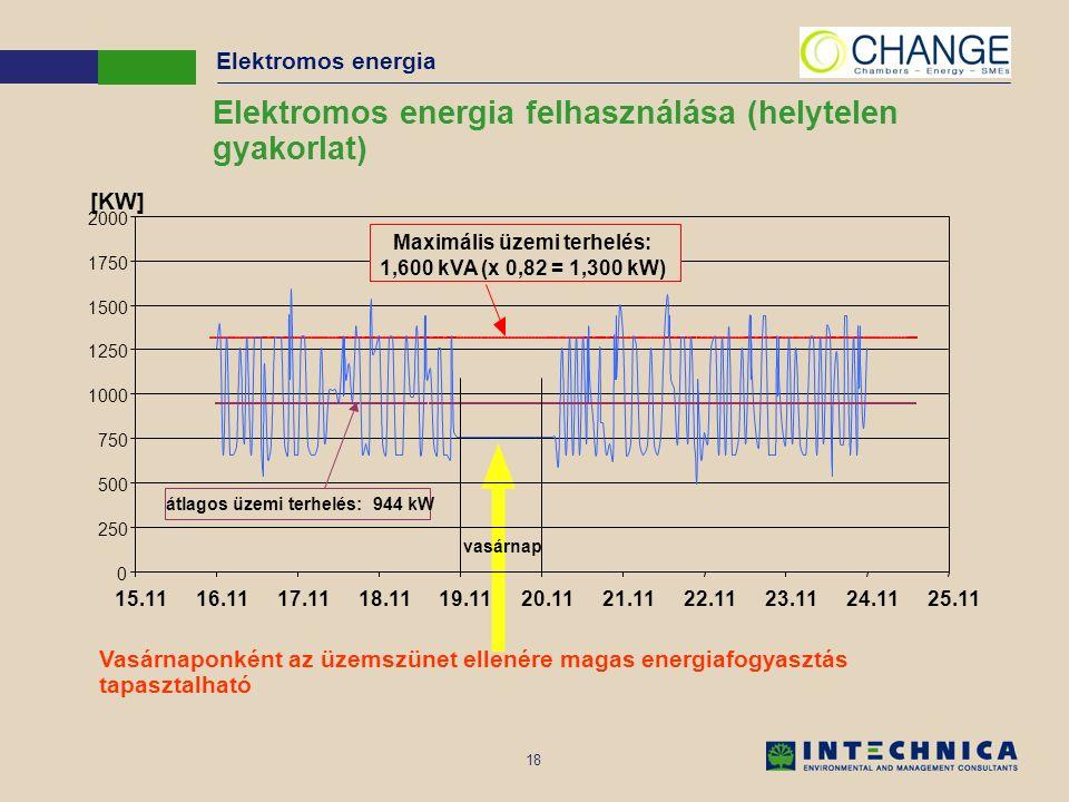 18 Elektromos energia Vasárnaponként az üzemszünet ellenére magas energiafogyasztás tapasztalható Elektromos energia felhasználása (helytelen gyakorlat)