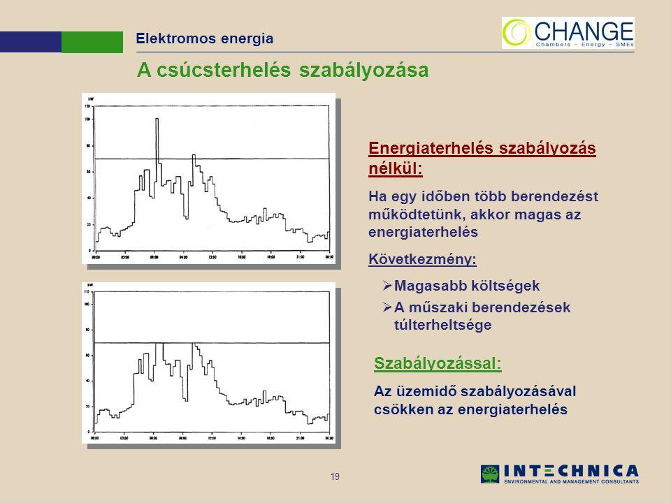 19 A csúcsterhelés szabályozása Energiaterhelés szabályozás nélkül: Ha egy időben több berendezést működtetünk, akkor magas az energiaterhelés Követke