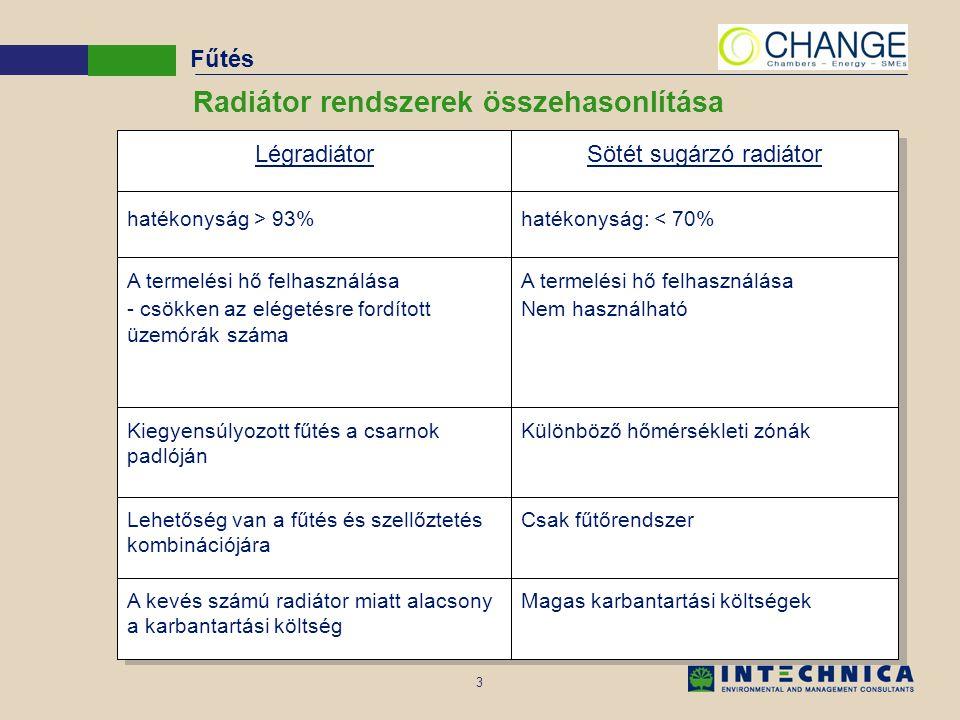 3 Radiátor rendszerek összehasonlítása Magas karbantartási költségekA kevés számú radiátor miatt alacsony a karbantartási költség Csak fűtőrendszerLehetőség van a fűtés és szellőztetés kombinációjára Különböző hőmérsékleti zónákKiegyensúlyozott fűtés a csarnok padlóján A termelési hő felhasználása Nem használható A termelési hő felhasználása - csökken az elégetésre fordított üzemórák száma hatékonyság: < 70%hatékonyság > 93% Sötét sugárzó radiátorLégradiátor Fűtés