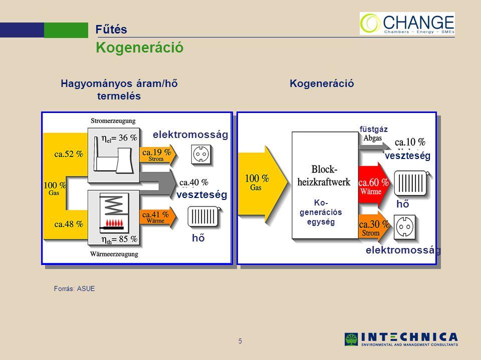 5 Kogeneráció Hagyományos áram/hő termelés Forrás: ASUE veszteség Fűtés elektromosság hő elektromosság hő Ko- generációs egység füstgáz