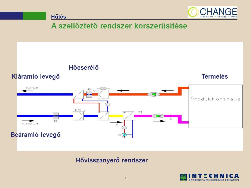 8 Forrás: Energieagentur NRW Hűtés Légkondicionált üzem bemutató ábrája Abszorpciós hűtőberendezés Hűtőtorony Napkollektor Fűtőbe- rendezés Hőtartály Hideg levegő tartály