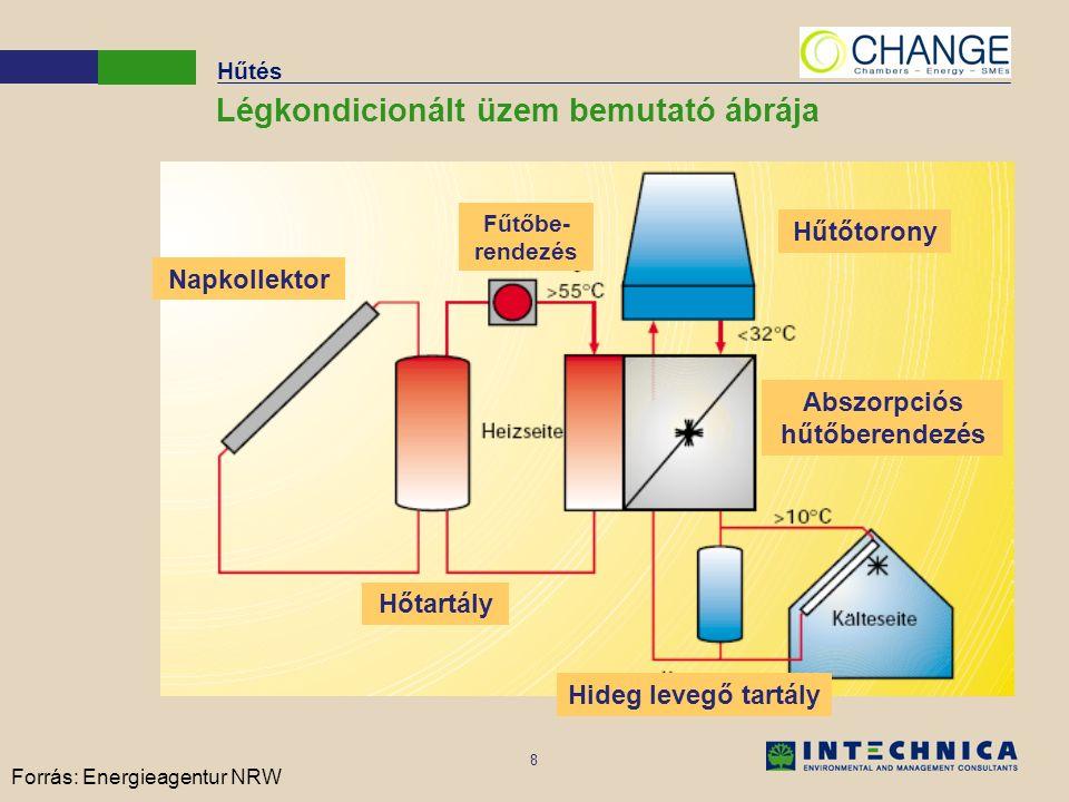 8 Forrás: Energieagentur NRW Hűtés Légkondicionált üzem bemutató ábrája Abszorpciós hűtőberendezés Hűtőtorony Napkollektor Fűtőbe- rendezés Hőtartály