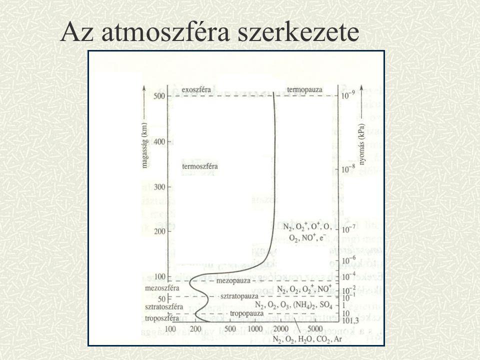 Az atmoszféra szerkezete