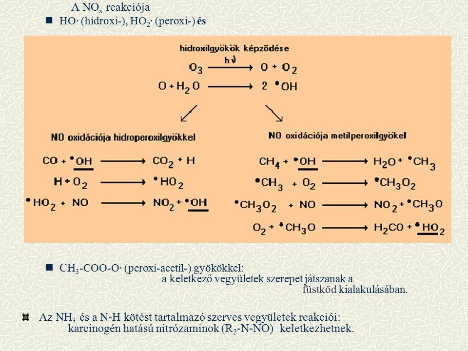 A NO x reakciója HO· (hidroxi-), HO 2 · (peroxi-) és CH 3 -COO-O· (peroxi-acetil-) gyökökkel: a keletkező vegyületek szerepet játszanak a füstköd kialakulásában.