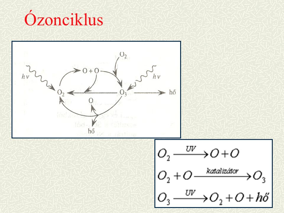 Ózonciklus
