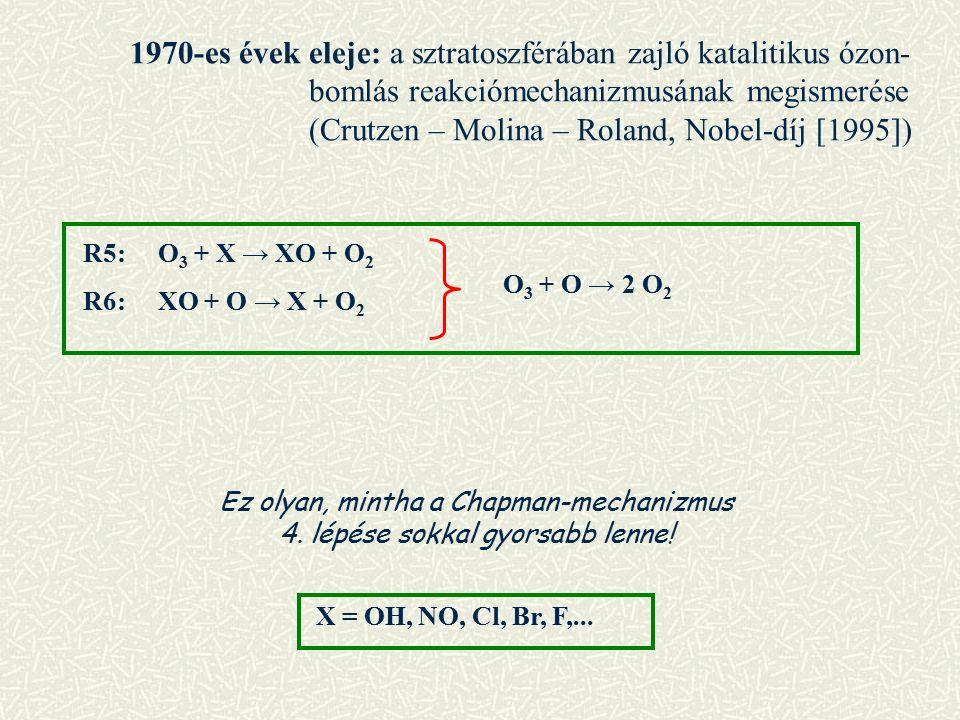 1970-es évek eleje: a sztratoszférában zajló katalitikus ózon- bomlás reakciómechanizmusának megismerése (Crutzen – Molina – Roland, Nobel-díj [1995]) R5: O 3 + X → XO + O 2 R6: XO + O → X + O 2 O 3 + O → 2 O 2 Ez olyan, mintha a Chapman-mechanizmus 4.