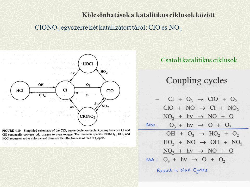 Kölcsönhatások a katalitikus ciklusok között ClONO 2 egyszerre két katalizátort tárol: ClO és NO 2 Csatolt katalitikus ciklusok