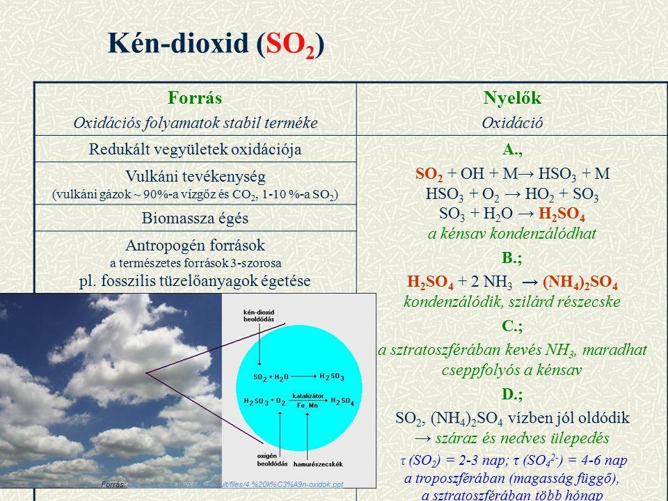 Kén-dioxid (SO 2 ) Forrás Oxidációs folyamatok stabil terméke Nyelők Oxidáció Redukált vegyületek oxidációjaA., SO 2 + OH + M→ HSO 3 + M HSO 3 + O 2 → HO 2 + SO 3 SO 3 + H 2 O → H 2 SO 4 a kénsav kondenzálódhat B.; H 2 SO 4 + 2 NH 3 → (NH 4 ) 2 SO 4 kondenzálódik, szilárd részecske C.; a sztratoszférában kevés NH 3, maradhat cseppfolyós a kénsav D.; SO 2, (NH 4 ) 2 SO 4 vízben jól oldódik → száraz és nedves ülepedés τ (SO 2 ) = 2-3 nap; τ (SO 4 2- ) = 4-6 nap a troposzférában (magasság függő), a sztratoszférában több hónap Vulkáni tevékenység (vulkáni gázok ~ 90%-a vízgőz és CO 2, 1-10 %-a SO 2 ) Biomassza égés Antropogén források a természetes források 3-szorosa pl.