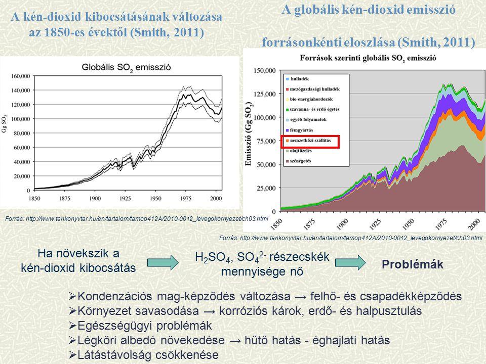 A kén-dioxid kibocsátásának változása az 1850-es évektől (Smith, 2011) Forrás: http://www.tankonyvtar.hu/en/tartalom/tamop412A/2010-0012_levegokornyezet/ch03.html A globális kén-dioxid emisszió forrásonkénti eloszlása (Smith, 2011) Forrás: http://www.tankonyvtar.hu/en/tartalom/tamop412A/2010-0012_levegokornyezet/ch03.html Problémák Ha növekszik a kén-dioxid kibocsátás H 2 SO 4, SO 4 2- részecskék mennyisége nő  Kondenzációs mag-képződés változása → felhő- és csapadékképződés  Környezet savasodása → korróziós károk, erdő- és halpusztulás  Egészségügyi problémák  Légköri albedó növekedése → hűtő hatás - éghajlati hatás  Látástávolság csökkenése