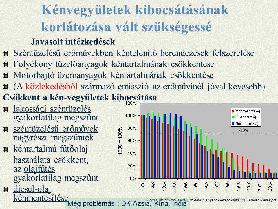 Javasolt intézkedések Széntüzelésű erőművekben kéntelenítő berendezések felszerelése Folyékony tüzelőanyagok kéntartalmának csökkentése Motorhajtó üzemanyagok kéntartalmának csökkentése (A közlekedésből származó emisszió az erőművinél jóval kevesebb) Csökkent a kén-vegyületek kibocsátása lakossági széntüzelés gyakorlatilag megszűnt széntüzelésű erőművek nagyrészt megszűntek kéntartalmú fűtőolaj használata csökkent, az olajfűtés gyakorlatilag megszűnt diesel-olaj kénmentesítése Kénvegyületek kibocsátásának korlátozása vált szükségessé Forrás: http://nimbus.elte.hu/oktatasi_anyagok/levegokemia/10_Ken-vegyuletek.pdf Még problémás : DK-Ázsia, Kína, India
