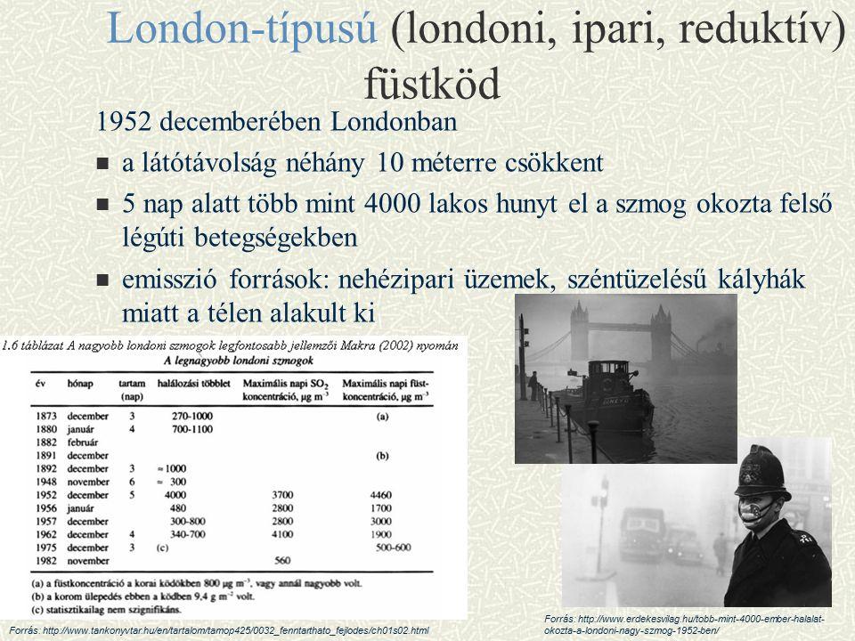 London-típusú (londoni, ipari, reduktív) füstköd 1952 decemberében Londonban a látótávolság néhány 10 méterre csökkent 5 nap alatt több mint 4000 lakos hunyt el a szmog okozta felső légúti betegségekben emisszió források: nehézipari üzemek, széntüzelésű kályhák miatt a télen alakult ki Forrás: http://www.erdekesvilag.hu/tobb-mint-4000-ember-halalat- okozta-a-londoni-nagy-szmog-1952-ben/ Forrás: http://www.tankonyvtar.hu/en/tartalom/tamop425/0032_fenntarthato_fejlodes/ch01s02.html