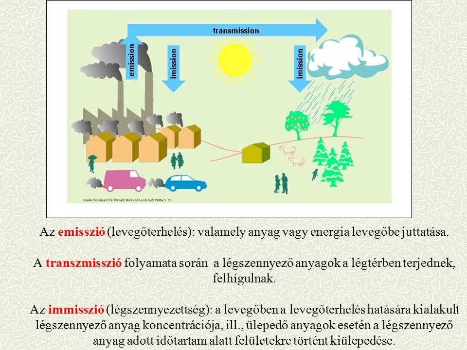 Az emisszió (levegőterhelés): valamely anyag vagy energia levegőbe juttatása.