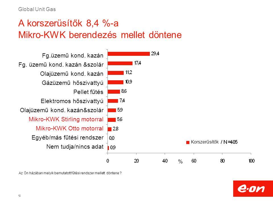 Global Unit Gas 12 Az Ön házában melyik bemutatott fűtési rendszer mellett döntene ? % A korszerüsítők 8,4 %-a Mikro-KWK berendezés mellet döntene Fg.