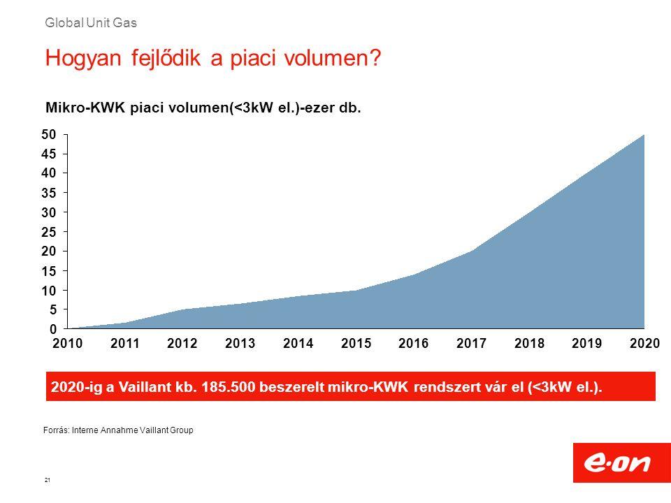 Global Unit Gas 21 Hogyan fejlődik a piaci volumen? 2020-ig a Vaillant kb. 185.500 beszerelt mikro-KWK rendszert vár el (<3kW el.). Mikro-KWK piaci vo