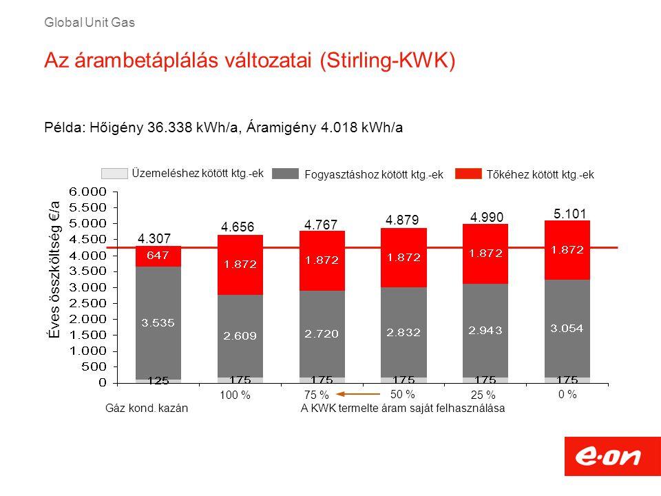 Global Unit Gas Példa: Hőigény 36.338 kWh/a, Áramigény 4.018 kWh/a Üzemeléshez kötött ktg.-ek Tőkéhez kötött ktg.-ekFogyasztáshoz kötött ktg.-ek Éves
