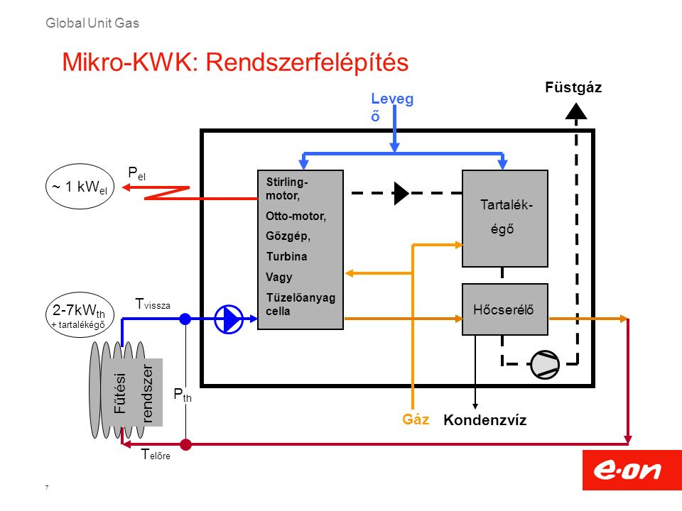 Global Unit Gas 8 Mikro-KWK rendszerek – jelentős technológiák a német piacon 2011-ben  Elv: Belső égésű  Mértékadó fejlesztések: -Vaillant ecoPower 1.0 1 kW el -Kirsch L 4.12 2–4 kW el Robbanássze rű égés Benzin- levegő- keverék sürítése Benzin- levegő keverék beszívása gyújtógyertya 1.