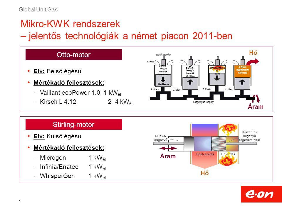 Global Unit Gas 8 Mikro-KWK rendszerek – jelentős technológiák a német piacon 2011-ben  Elv: Belső égésű  Mértékadó fejlesztések: -Vaillant ecoPower